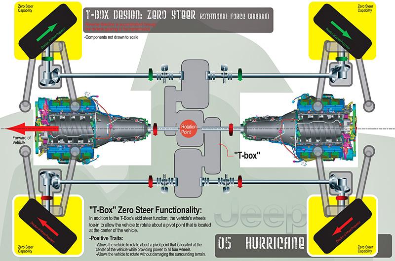2005 Jeep Hurricane Concept Specifications Photo Price
